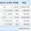 年初来 +9.6% & 仮想通貨 -21万円 9/25 ポートフォリオ
