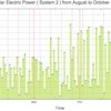 太陽光発電の出力のグラフ: 10月 ( 2016/08/06 - 11/01 )