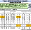 2013年度労働時間等総合実態調査