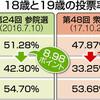 18歳選挙権で浮かぶ19歳問題 昨年衆院選 投票率14ポイント低く - 東京新聞(2018年1月14日)