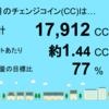 10月分の千葉市緑区高田町1号発電所のチェンジコインは17,912CCでした!