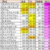 【ダートマニアが送る】シリウスS分解指数解析・日テレ盃予想
