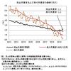 真の失業率──2019年7月までのデータによる更新