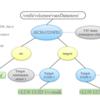 vSAN iSCSIターゲット(VIT)の仕組みについて
