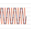 フーリエ変換のナイキスト周波数についてもう少し