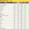 日経平均株価 高値更新