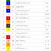 【重賞回顧】2018/5/27-10R-東京-日本ダービー回顧(距離の壁)