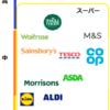 英国の各スーパーの特徴は?(その2 庶民向け巨大スーパー群)