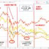 仮想通貨 下落相場が再来した場合、どこが買いどころ?