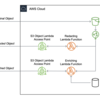 【AWS】Amazon S3 Object Lambdaを試してみた(その1)