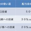 資金30万円から自由生活を目指す