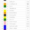 【重賞回顧】2018/5/26-11R-京都-葵ステークス(初代スピードキングは?)