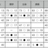 2019関西リーグ最終節 同志社vs立命館