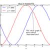 【xkcd】pythonコードにたった一行で漫画のようなグラフを作る!