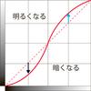 画素ごとの濃淡変換のお勉強(3)