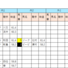 【データ分析】2018/10/07-京都-10R-清滝特別芝1800