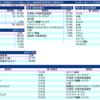 【大人気】eMAXIS Slim米国株式(S&P500)を比較してみる