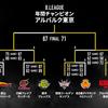 【バスケ】Bリーグ決勝は好調の千葉を破りアルバルク東京が2連覇達成!