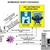 Windowsの「Kerberos認証」に発見された脆弱性の詳細が明らかに