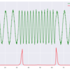 特異スペクトル変換法による時系列データの異常検知(Python)