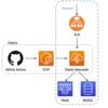 Elastic BeanstalkにRailsアプリケーションをデプロイした