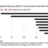 リーマンショックから10年、金融大手の一部で雇用が戻る