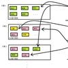 トピックモデルのパラメータを最尤推定する