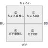 オタ活日記(19/2/4・5)55thシングル申込受付開始・DDについて 矢作萌夏、多田京加、山内瑞葵