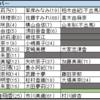 AKB48グループユニットじゃんけん大会2017(2017年9月24日(日))の参加者についての解析