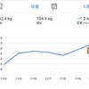 【ローファットダイエット】ケトジェニックダイエットから切替をして1週間の経過報告