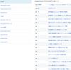 【SEO】検索エンジンからのアクセスが多い記事ランキングBEST5