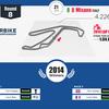WSBK(スーパーバイク世界選手権)−イタリア