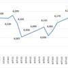 【大学生のつみたてNISA】毎月3000円積立投資してみた💴 ~2ヶ月目経過報告~