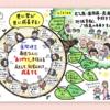 徳島の歯医者さん「あわ歯科こども歯科クリニック」さんの医院理念イラスト描かせて頂きました!