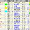 第21回チャンピオンズカップ(GI)