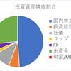 資産運用記録:2017年6月状況