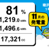 11月度総発電量  睦沢町上市場1号・2号発電所、前田塾1号発電所