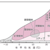 【生物基礎】第4章 植生の多様性と分布(バイオーム)