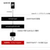 2. 監視アイテムの追加 - SNMPトラップ