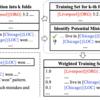 誤ったラベル付けが含まれるデータセットで学習させる固有表現認識手法