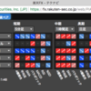 楽天証券の為替予測「テクナビ」をリリース(7月31日)