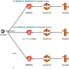Git(Hub)+CircleCI+Slack で実現する静的コンテンツ配信システム