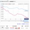 Lumix G9 PROが大暴落! 13万円台目前な件