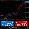 FX はシンプルに取引すれば勝てる!う〜ん、簡単過ぎる。