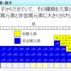 Powerpoint VBA 表のそれぞれのセルの文字に処理を行う