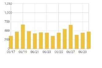 【14770PV】ブログ開設から34ヶ月目のアクセス数と今後の投稿予定について