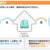 NTTボイスワープとの比較