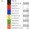 桜花賞【予想メモ】〜怪物の娘の独壇場?〜