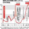 【経済】国の借金、戦争末期水準 18年度残高 GDPの2倍