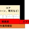 義歯用材料のツボ⑨常温重合レジンの埋没法